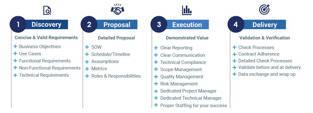 Saratech Engagement Model