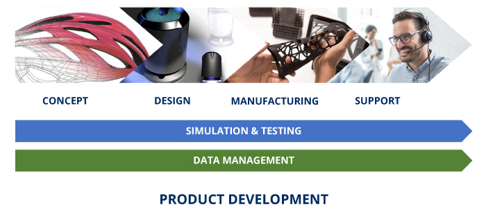 Saratech's four stage workflow of product development