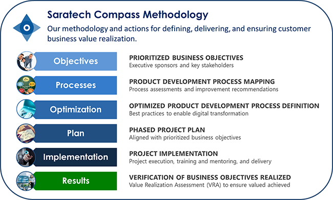 saratech_compass_methodology_small