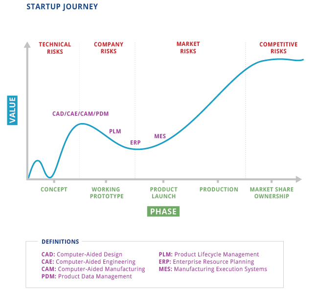Startup journey chart